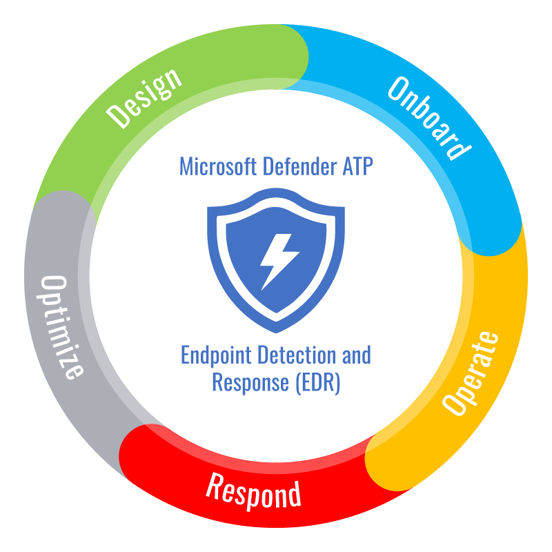 tech cycle endpoint detection and response EDR