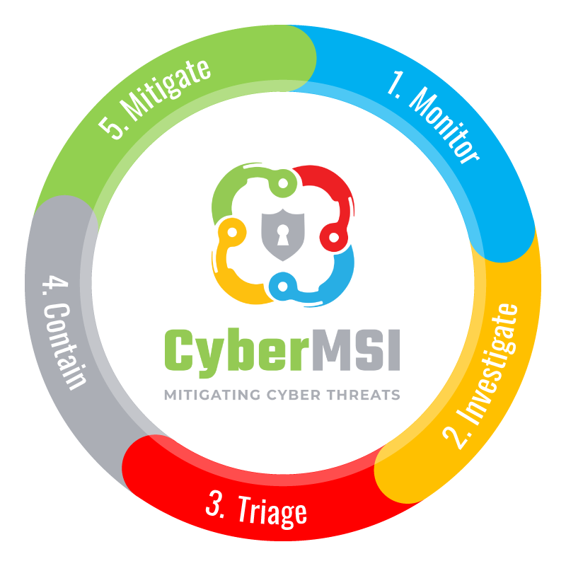 Cybersecurity Managed Services For Zero Trust Security (ZTS), Endpoints, Cloud, Network, And Infrastructure.​