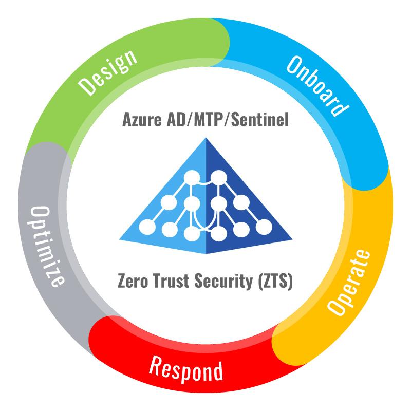 tech-cycle-zero-trust-security