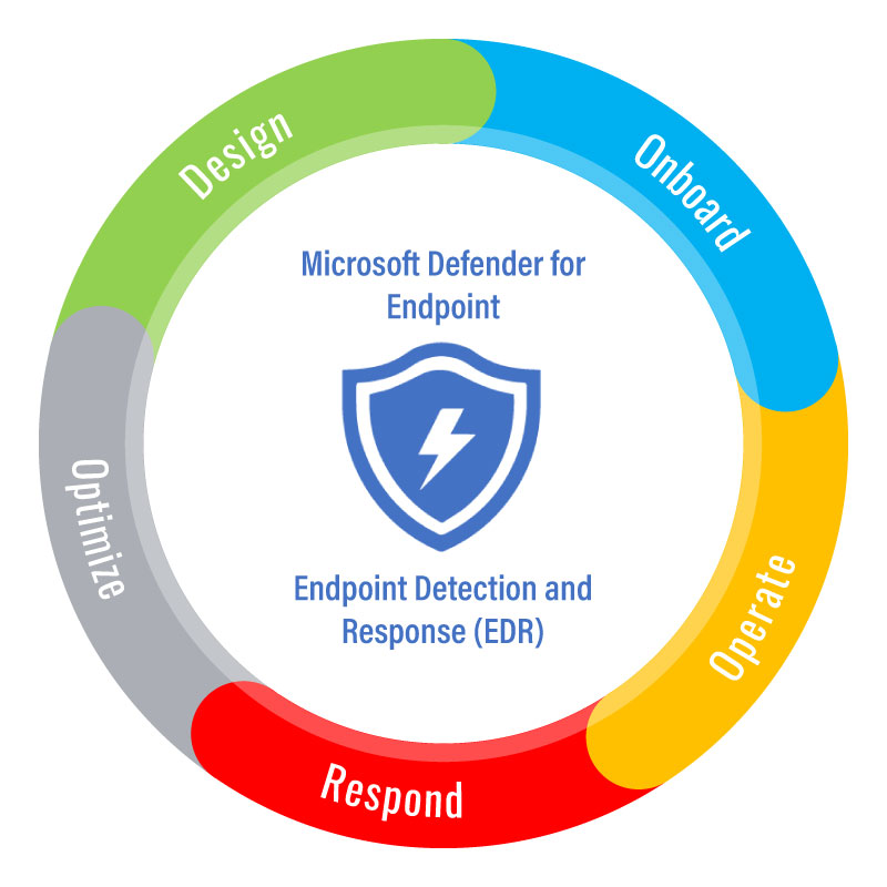 tech-cycle-endpoint-detection-and-response-EDR-01.png