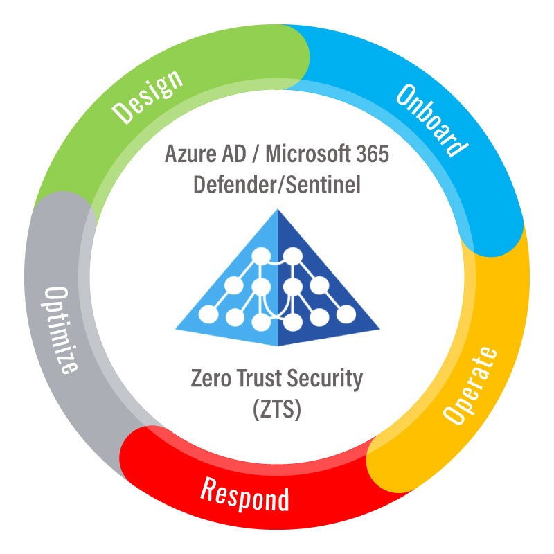 tech-cycle-zero-trust-security-01