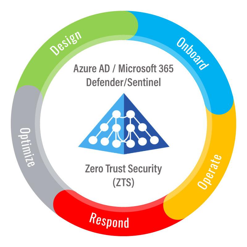 tech-cycle-zero-trust-security-01